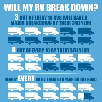 3 out of 10 RVs will have a breakdown by their 2nd year